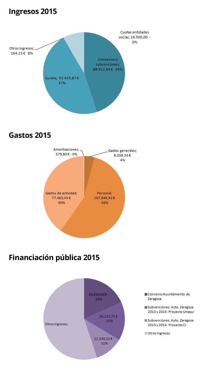ingresos-gastos-fas-2015